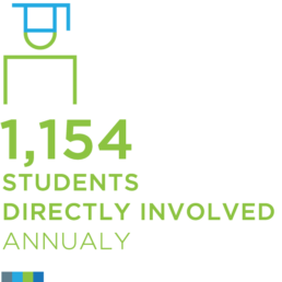 1154 Students Involved Annually