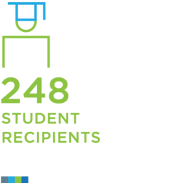 Student Recipients